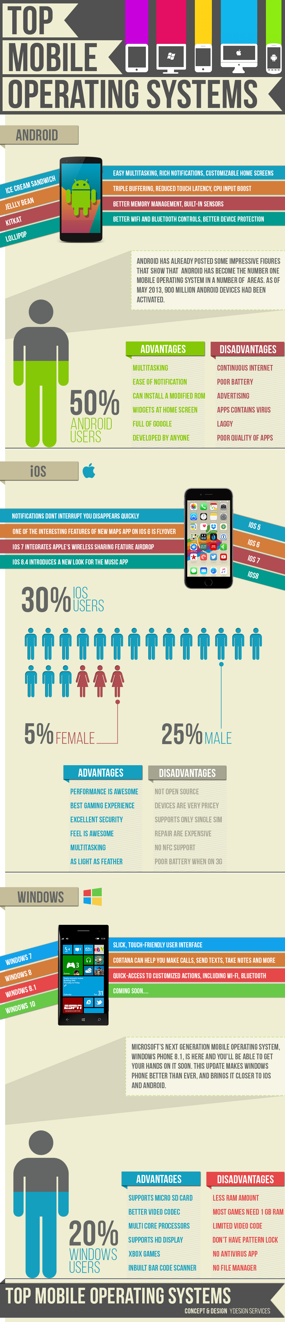 Mobile Operating System Infographics